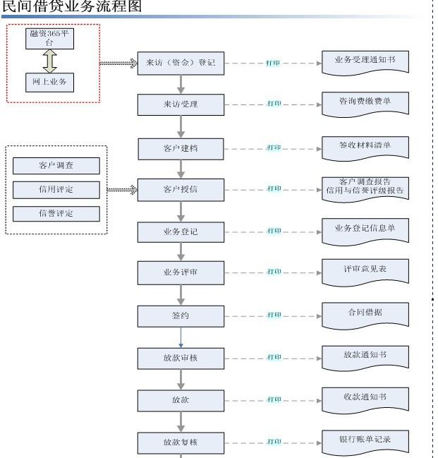 民间借贷业务管理系统1.jpg