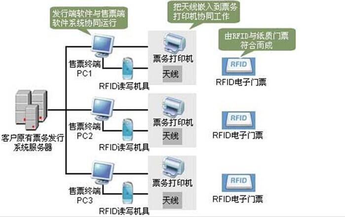 网络订票售票系统.jpg